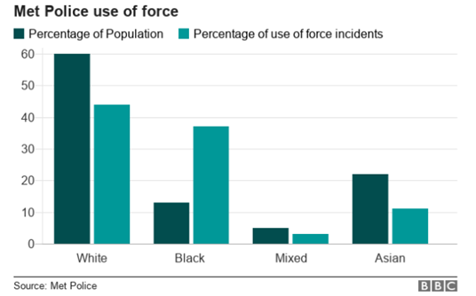 Met Police use of force